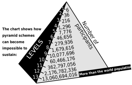A pyramid or Ponzi scheme