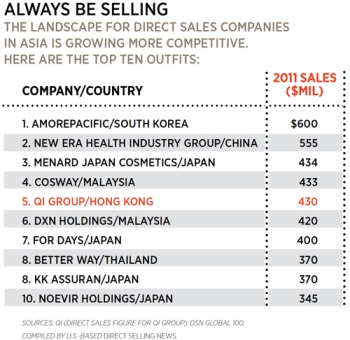 QNET direct selling company ranks fifth in Asia